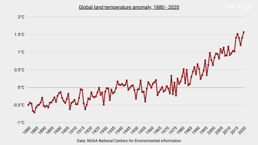 Graph showing increase in land temperature anomaly since 1880