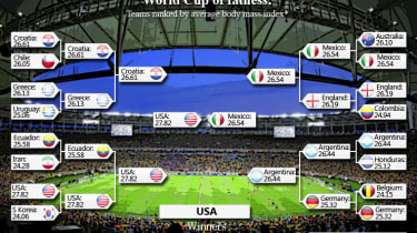 Obesity World Cup