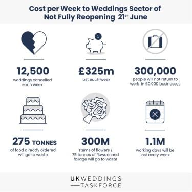 UK Weddings Taskforce