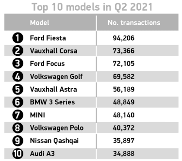 SMMT top ten used cars in Q2 2021