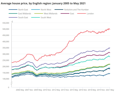 ONS UK house price data 2005 to 2021