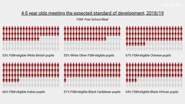 Graph showing the expected standard development figures