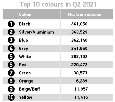 SMMT top ten used car colours in Q2 2021