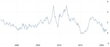 UK inflation 1996-2021 graph