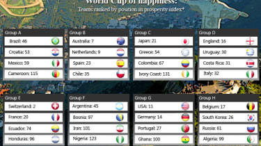 World Cup of happiness