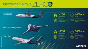Airbus ZEROe infographic