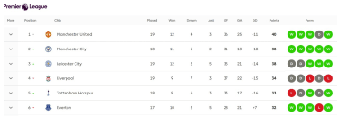 Premier League top six on 22 January 2021